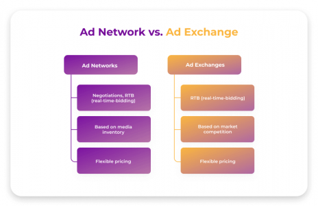 Difference Between Ad Network and. Ad Exchange