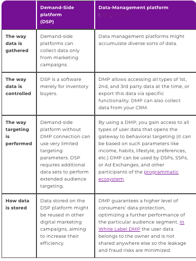 Comparison Between Demand Side Platform (DSP) and Data Management Platform DMP