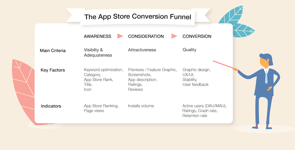 CPI Conversion Funnel Depends Optimization Depending on optimization